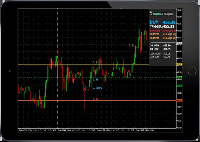 Signal Magic - MT4 Buy Sell Chart NSE/MCX